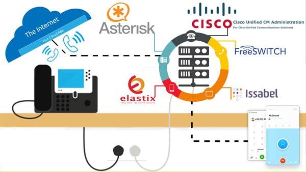 طراحی مرکز تلفن | طراحی سامانه های ارتباطی | طراحی مرکز تماس سیسکو | طراحی سامانه هوشمند تلفنی