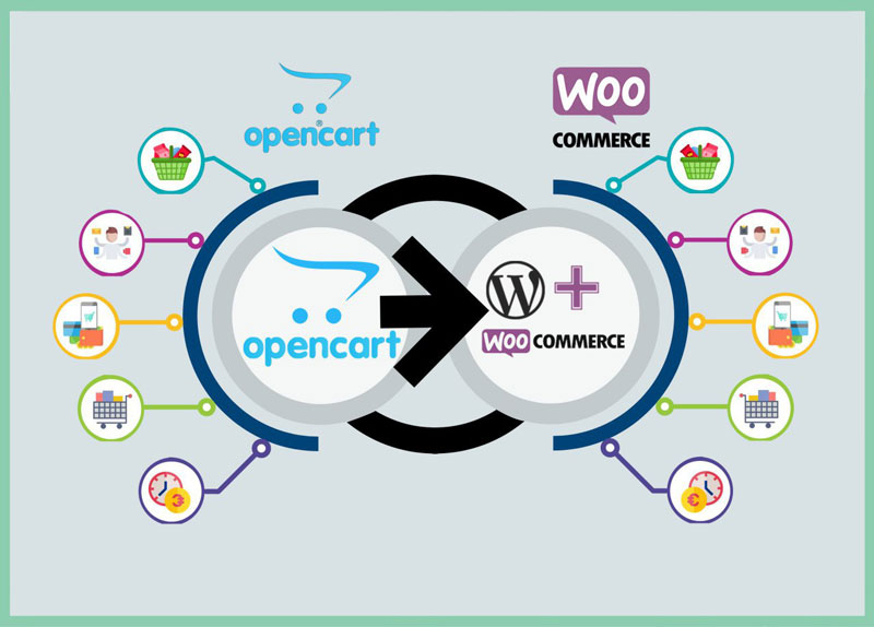 انتقال محصولات اپن کارت به ووکامرس وردپرس